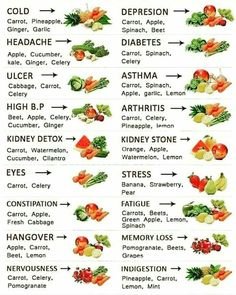 Fruits, vegetables and the conditions they help heal!