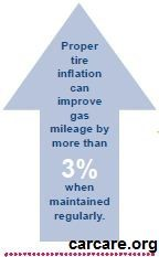 Proper tire pressure is good for the environment AND you wallet! Check your tires once a month, it's easy!