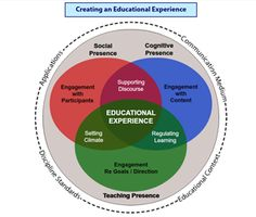 Core resources devoted to the Community of Inquiry model for e-learning and the…