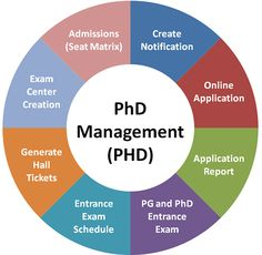 I want to do phd in managemnt through plz suggest me universities name