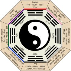"The chart is a simplified illustration of a bagua (pronounced Ba-gwa). It is used in feng shui to find out which part of your home or office correlates with a particular situation in your life. Once you understand how to use this ""map of feng shui,"" you will be able to quickly evaluate and adjust your environment to maximize greater health and productivity while improving your quality of life."