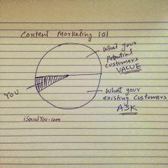 lets graph:
