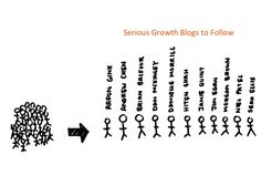 Growth Hacking Blogs To Follow Web Design, Growth Hacking, Online Marketing, Sick, Advice, Thoughts, Reading, Blog, Infographic