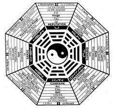 Le feng shui s'appui sur le principe du yin et du yang