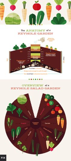 The What, How and Why of Keyhole Gardens plus a plan for a Keyhole Salad Garden
