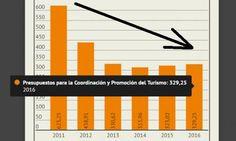 Dos cifras que los récords esconden ponen en jaque al turismo español
