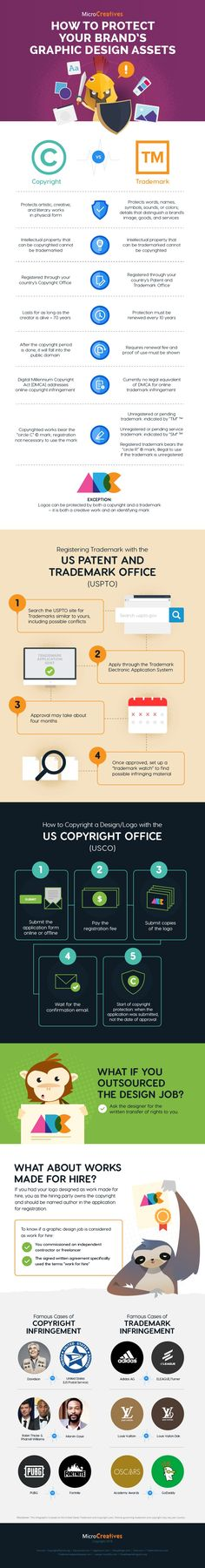 Corporate logos may qualify for both copyright and trademark. However, they protect different aspects of your brand assets. So, which one should you apply for? Business Infographics, Business Tips, Corporate Logos, Work For Hire, Brand Assets, How To Protect Yourself, Make And Sell, Slogan, Investing