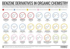 Benzene Derivatives in Organic Chemistry. Read more & download by clicking on the 'visit site' button.