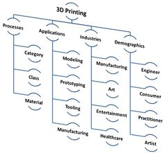 3D Printing hieracrchy