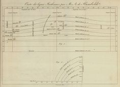 "12: Alexander von Humboldt, ""Carte des Lignes Isotherms par M.S. de Humboldt"" (1817) or ""Chart of equal temperatures"" | 11 Of The Most Influential Infographics Of The 19th Century | Co.Design: business + innovation + design"