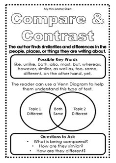 Compare and Contrast Anchor Chart - Use this mini anchor chart to help teach expository text structure. Students can glue in their reading journals so they always have access to the information.