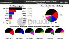 Wahlumfrage: Bundestagswahl (#btw) - Infratest dimap - 05.01.2017