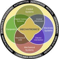 Mechatronics engineer and technician