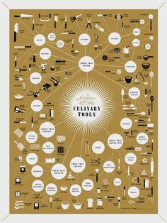 kitchen gadgets poster