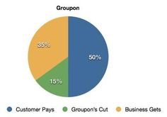 Considering offering a Groupon? Read this first.