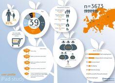 European wide survey