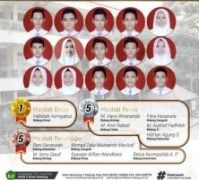 MAN 2 Kota Malang, Peraih Medali Terbanyak KSN Kemendikbud 2020