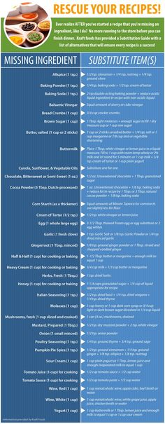 Food substitutions-- might come in handy. | fabulousfoodblog.comfabulousfoodblog.com