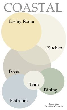 """design a lot of coastal color palettes; there's one that even I say """"wow that turned out beautiful! I recently designed this color palette for a small home that had some light issues and a very dark wood floor. This color palette was perfect! Coastal Color Palettes, Coastal Colors, Coastal Decor, Coastal Bedding, Coastal Style, Coastal Cottage, Colour Palettes, Paint Palettes, Nautical Paint Colors"""
