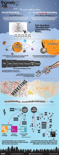 Social Marketing vs Social Media Marketing. Social Media --> goo.gl/Rgu7t
