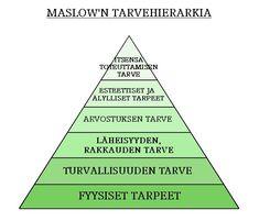 Maslowin tarvehierarkia Diagram, Chart