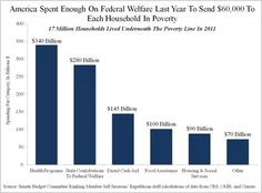 """Over $60,000 in Welfare Spent Per Household in Poverty 