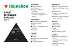 Heineken - Brand Resonance Pyramid (CBBE Model).