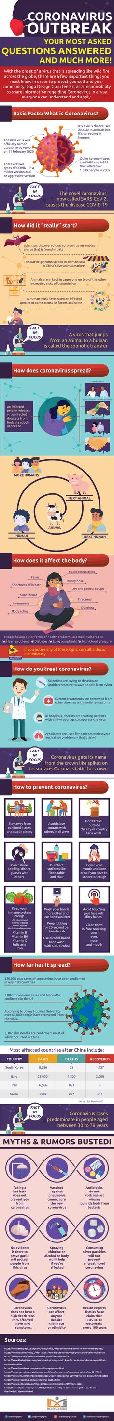 Coronavirus Outbreak: Your Most Asked Questions Answered [Infographic] Most Asked Questions, This Or That Questions, Create Awareness, Question And Answer, Data Visualization, Enough Is Enough, Best Weight Loss, Need To Know, Cool Words