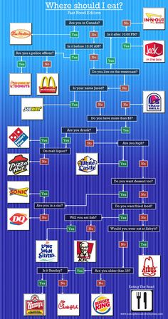 Where should I eat?  Fast Food Flowchart.  Too funny!  :)