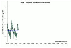 Average of NASA GISS, NOAA NCDC, and HadCRUT4 monthly global surface temperature…