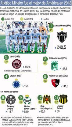 El club brasileño de fútbol Atlético Mineiro, campeón de la Copa Libertadores y tercero en el Mundial de Clubes de la FIFA, fue el mejor equipo del continente en 2013, según un estudio divulgado por la consultora deportiva Pluri.