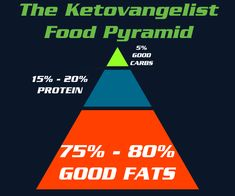 Ketogenic diet and lifestyle resources for optimal health and fitness...and bacon. Lots of bacon.