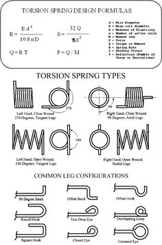 a diagram of torsion spring show me a diagram of a volcanic zone collision