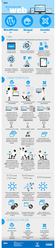 Una infografía  ¿WordPress o Drupal o Joomla?