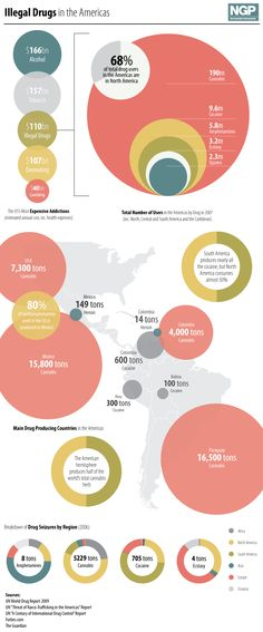 Illegal Drugs in the Americas