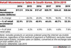 In South Korea, Mcommerce Sales Near $15 Billion - eMarketer