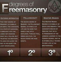 Degrees of Freemasonry