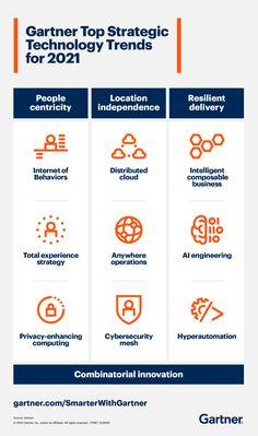 Gartner Top Strategic Technology Trends for 2021 Technology Roadmap, Marketing Technology, Information Technology, Sales And Marketing, Marketing Digital, Blockchain, Start Up Business, Business Ideas, Digital Strategy