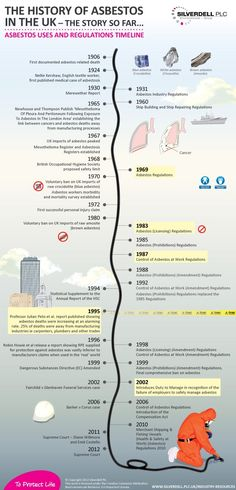 The History of Asbestos in the UK Infographic - The story so far.... Asbestos uses and regulations timeline from Silverdell PLC - read full article at http://www.silverdell.plc.uk/industry-resources