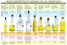 Understanding coconut oil and saturated fats