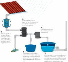 Cuidados no reaproveitamento da água da chuva = Instalação | Harvesting do Brasi = Os projetos existem; é preciso implantar!!! A empresa Harvesting do Brasil trouxe no ano passado soluções eficientes e de baixo custo para a captação e utilização de água de chuva, através de uma empresa australiana.