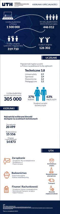 Grafika przedstawia dane statystyczne dotyczące uczelni technicznych w Polsce.