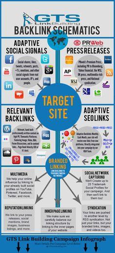 #Linkbuilding, #backlinksemantics