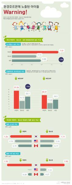 [인포그래픽] 어린이 체내 환경유해물질 농도, 성인보다 1.6배 높아 #warning / #Infographic ⓒ 비주얼다이브 무단 복사·전재·재배포 금지