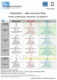 deklination der substantive deutsch german grammar german language learning y learn german. Black Bedroom Furniture Sets. Home Design Ideas