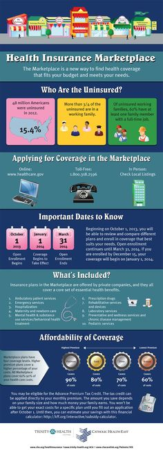 The Health Insurance Marketplace infographic #HIX #GetCovered #ACA