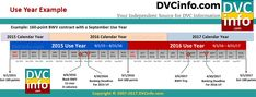 Understanding the DVC Use Year