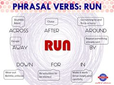 English phrasal verbs with Be English Articles, English Tips, English Study, English Class, English Lessons, Learn English, Learn Spanish, English Idioms, English Phrases