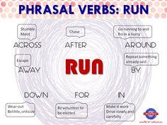 Phrasal verbs: RUN