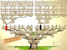 101 meilleures images du tableau arbres g n alogiques family trees genealogy chart et family - Imprimer arbre genealogique ...